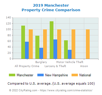 Manchester Property Crime vs. State and National Comparison