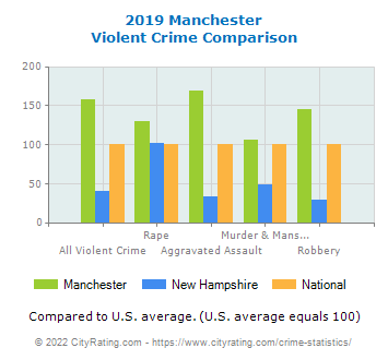 Manchester Violent Crime vs. State and National Comparison
