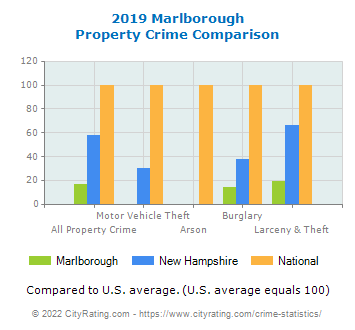 Marlborough Property Crime vs. State and National Comparison