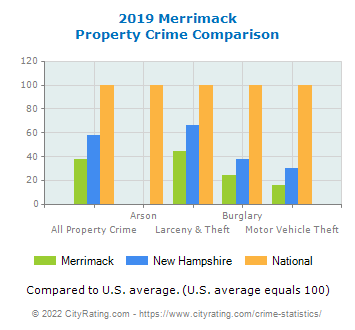Merrimack Property Crime vs. State and National Comparison