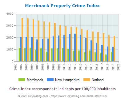 Merrimack Property Crime vs. State and National Per Capita