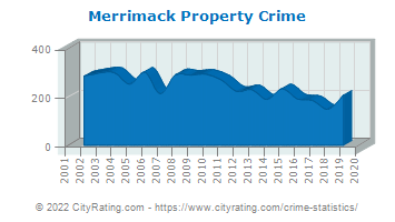Merrimack Property Crime