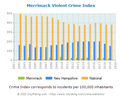 Merrimack Violent Crime vs. State and National Per Capita