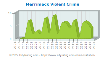 Merrimack Violent Crime