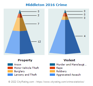 Middleton Crime 2016
