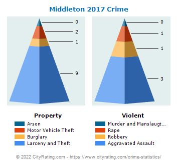 Middleton Crime 2017