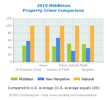 Middleton Property Crime vs. State and National Comparison