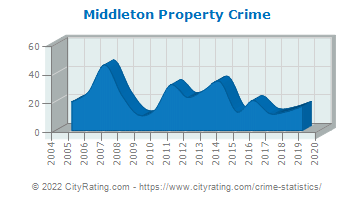 Middleton Property Crime