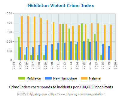 Middleton Violent Crime vs. State and National Per Capita