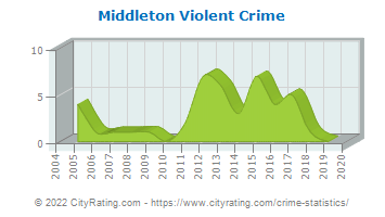 Middleton Violent Crime