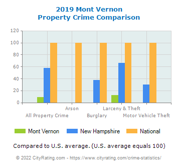 Mont Vernon Property Crime vs. State and National Comparison