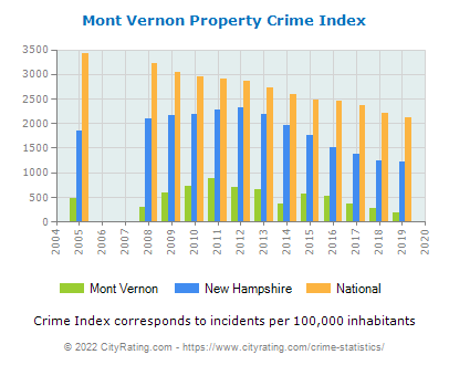 Mont Vernon Property Crime vs. State and National Per Capita