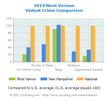 Mont Vernon Violent Crime vs. State and National Comparison