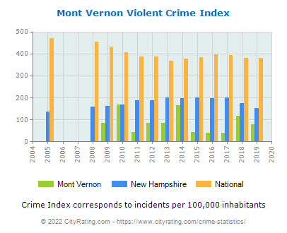 Mont Vernon Violent Crime vs. State and National Per Capita