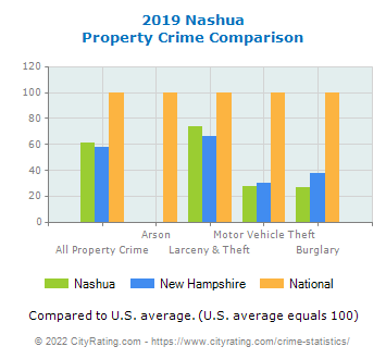 Nashua Property Crime vs. State and National Comparison