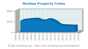 Nashua Property Values