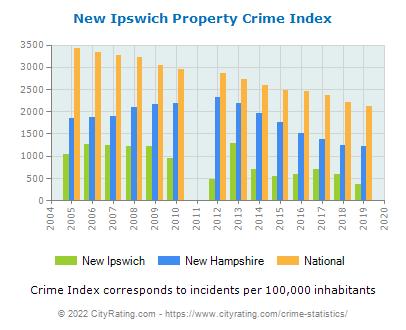 New Ipswich Property Crime vs. State and National Per Capita