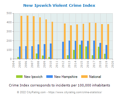 New Ipswich Violent Crime vs. State and National Per Capita
