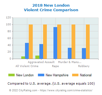 New London Violent Crime vs. State and National Comparison