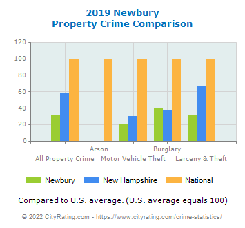 Newbury Property Crime vs. State and National Comparison