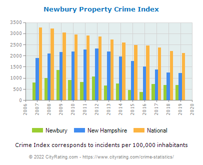 Newbury Property Crime vs. State and National Per Capita