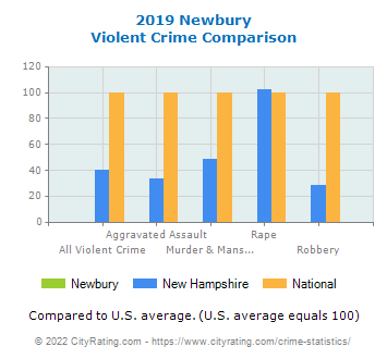 Newbury Violent Crime vs. State and National Comparison