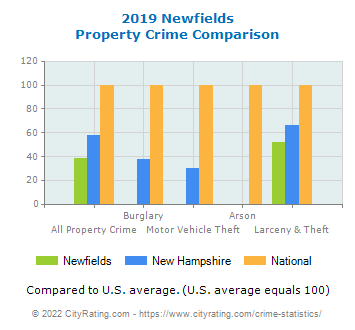 Newfields Property Crime vs. State and National Comparison