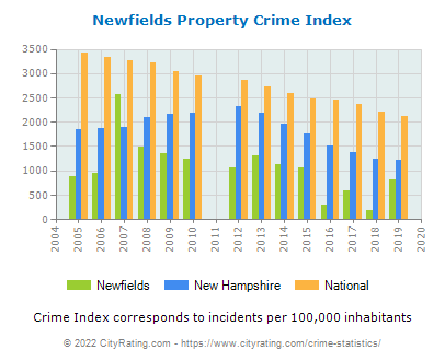 Newfields Property Crime vs. State and National Per Capita