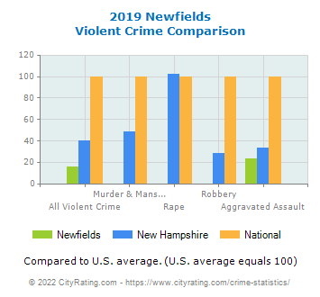 Newfields Violent Crime vs. State and National Comparison