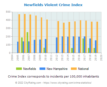 Newfields Violent Crime vs. State and National Per Capita