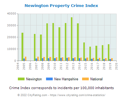 Newington Property Crime vs. State and National Per Capita