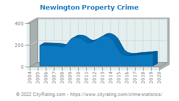 Newington Property Crime