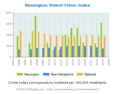 Newington Violent Crime vs. State and National Per Capita