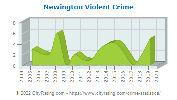 Newington Violent Crime