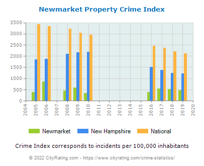 Newmarket Property Crime vs. State and National Per Capita