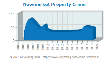 Newmarket Property Crime