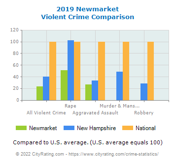 Newmarket Violent Crime vs. State and National Comparison