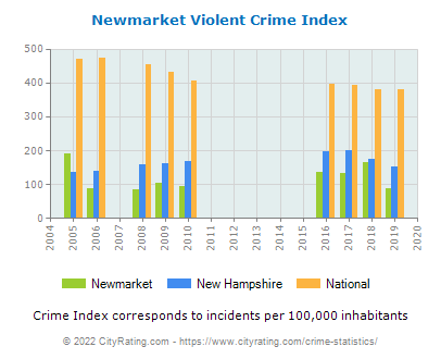 Newmarket Violent Crime vs. State and National Per Capita
