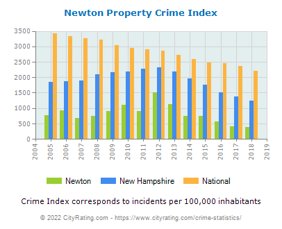 Newton Property Crime vs. State and National Per Capita