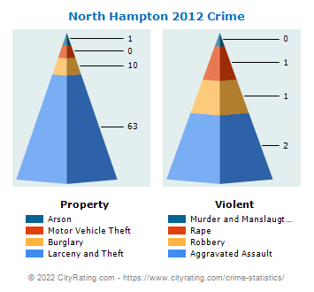 North Hampton Crime 2012