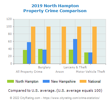 North Hampton Property Crime vs. State and National Comparison