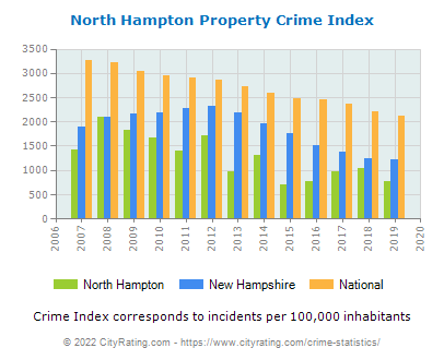 North Hampton Property Crime vs. State and National Per Capita