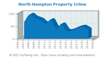 North Hampton Property Crime