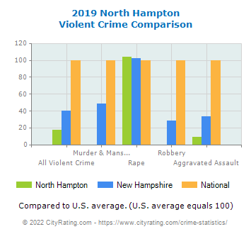 North Hampton Violent Crime vs. State and National Comparison