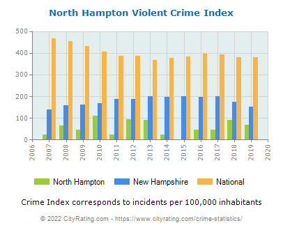 North Hampton Violent Crime vs. State and National Per Capita