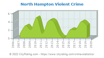 North Hampton Violent Crime