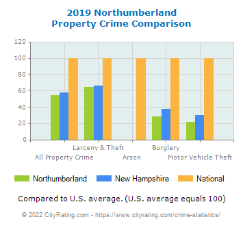 Northumberland Property Crime vs. State and National Comparison
