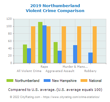 Northumberland Violent Crime vs. State and National Comparison