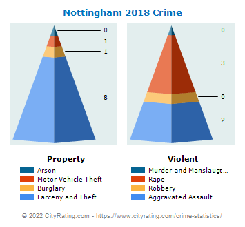 Nottingham Crime 2018