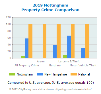 Nottingham Property Crime vs. State and National Comparison